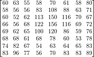 \begin{bmatrix}  60 & 63 & 55 & 58 & 70 & 61 & 58 & 80 \\  58 & 56 & 56 & 83 & 108 & 88 & 63 & 71 \\  60 & 52 & 62 & 113 & 150 & 116 & 70 & 67 \\  66 & 56 & 68 & 122 & 156 & 116 & 69 & 72 \\  69 & 62 & 65 & 100 & 120 & 86 & 59 & 76 \\  68 & 68 & 61 & 68 & 78 & 60 & 53 & 78 \\  74 & 82 & 67 & 54 & 63 & 64 & 65 & 83 \\  83 & 96 & 77 & 56 & 70 & 83 & 83 & 89 \end{bmatrix}