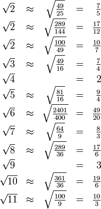 \begin{array}{ccccr} \sqrt2&\approx&\sqrt{\frac{49}{25} }&=&\frac75\\ \sqrt2&\approx&\sqrt{\frac{289}{144} }&=&\frac{17}{12}\\ \sqrt2&\approx&\sqrt{\frac{100}{49} }&=&\frac{10}{7}\\ \sqrt3&\approx&\sqrt{\frac{49}{16} }&=&\frac74\\ \sqrt4&&&=&2\\ \sqrt5&\approx&\sqrt{\frac{81}{16} }&=&\frac94\\ \sqrt6&\approx&\sqrt{\frac{2401}{400} }&=&\frac{49}{20}\\ \sqrt7&\approx&\sqrt{\frac{64}{9} }&=&\frac{8}{3}\\ \sqrt8&\approx&\sqrt{\frac{289}{36} }&=&\frac{17}{6}\\ \sqrt9&&&=&3\\ \sqrt{10}&\approx&\sqrt{\frac{361}{36} }&=&\frac{19}{6}\\ \sqrt{11}&\approx&\sqrt{\frac{100}{9} }&=&\frac{10}{3} \end{array}