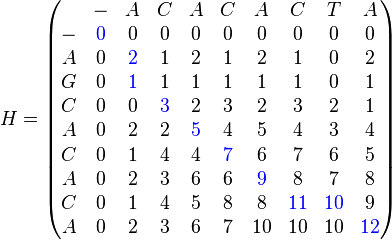 H = \begin{pmatrix}   & - & A & C & A & C & A & C & T & A \\ - & \color{blue}0 & 0 & 0 & 0 & 0 & 0 & 0 & 0 & 0 \\ A & 0 & \color{blue}2 & 1 & 2 & 1 & 2 & 1 & 0 & 2 \\ G & 0 & \color{blue}1 & 1 & 1 & 1 & 1 & 1 & 0 & 1 \\ C & 0 & 0 & \color{blue}3 & 2 & 3 & 2 & 3 & 2 & 1 \\ A & 0 & 2 & 2 & \color{blue}5 & 4 & 5 & 4 & 3 & 4 \\ C & 0 & 1 & 4 & 4 & \color{blue}7 & 6 & 7 & 6 & 5 \\ A & 0 & 2 & 3 & 6 & 6 & \color{blue}9 & 8 & 7 & 8 \\ C & 0 & 1 & 4 & 5 & 8 & 8 & \color{blue}11 & \color{blue}10 & 9 \\ A & 0 & 2 & 3 & 6 & 7 & 10 & 10 & 10& \color{blue}12 \end{pmatrix}