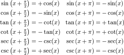 \begin{align} \sin\left(x + \tfrac{\pi}{2}\right) &= +\cos(x) & \sin\left(x + \pi\right) &= -\sin(x)   \\ \cos\left(x + \tfrac{\pi}{2}\right) &= -\sin(x) & \cos\left(x + \pi\right) &= -\cos(x)   \\ \tan\left(x + \tfrac{\pi}{2}\right) &= -\cot(x) & \tan\left(x + \pi\right) &= +\tan(x)   \\ \cot\left(x + \tfrac{\pi}{2}\right) &= -\tan(x) & \cot\left(x + \pi\right) &= +\cot(x)   \\ \sec\left(x + \tfrac{\pi}{2}\right) &= -\csc(x) & \sec\left(x + \pi\right) &= -\sec(x)   \\ \csc\left(x + \tfrac{\pi}{2}\right) &= +\sec(x) & \csc\left(x + \pi\right) &= -\csc(x) \end{align}