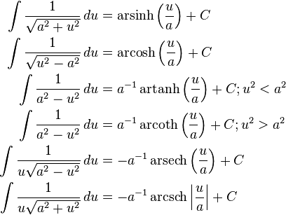 \begin{align}    \int {\frac{1}{\sqrt{a^2 + u^2}}\,du} & = \operatorname{arsinh} \left( \frac{u}{a} \right) + C \    \int {\frac{1}{\sqrt{u^2 - a^2}}\,du} &= \operatorname{arcosh} \left( \frac{u}{a} \right) + C \    \int {\frac{1}{a^2 - u^2}}\,du & =  a^{-1}\operatorname{artanh} \left( \frac{u}{a} \right) + C; u^2 < a^2 \    \int {\frac{1}{a^2 - u^2}}\,du & =  a^{-1}\operatorname{arcoth} \left( \frac{u}{a} \right) + C; u^2 > a^2 \    \int {\frac{1}{u\sqrt{a^2 - u^2}}\,du} & = -a^{-1}\operatorname{arsech}\left( \frac{u}{a} \right) + C \    \int {\frac{1}{u\sqrt{a^2 + u^2}}\,du} & = -a^{-1}\operatorname{arcsch}\left| \frac{u}{a} \right| + C \end{align}