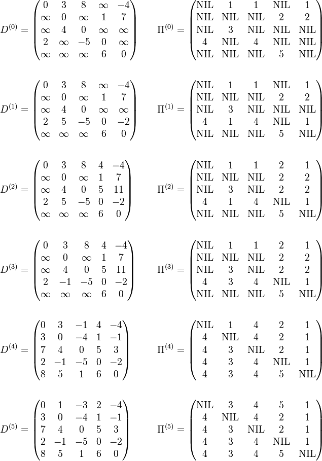 \begin{align}&D^{(0)}=\begin{pmatrix}0&3&8&\infty&-4\\\infty&0&\infty&1&7\\\infty&4&0&\infty&\infty\\2&\infty&-5&0&\infty\\\infty&\infty&\infty&6&0\end{pmatrix}\quad&\Pi^{(0)}=\begin{pmatrix}\text{NIL}&1&1&\text{NIL}&1\\\text{NIL}&\text{NIL}&\text{NIL}&2&2\\\text{NIL}&3&\text{NIL}&\text{NIL}&\text{NIL}\\4&\text{NIL}&4&\text{NIL}&\text{NIL}\\\text{NIL}&\text{NIL}&\text{NIL}&5&\text{NIL}\end{pmatrix}\\ \\&D^{(1)}=\begin{pmatrix}0&3&8&\infty&-4\\\infty&0&\infty&1&7\\\infty&4&0&\infty&\infty\\2&5&-5&0&-2\\\infty&\infty&\infty&6&0\end{pmatrix}&\Pi^{(1)}=\begin{pmatrix}\text{NIL}&1&1&\text{NIL}&1\\\text{NIL}&\text{NIL}&\text{NIL}&2&2\\\text{NIL}&3&\text{NIL}&\text{NIL}&\text{NIL}\\4&1&4&\text{NIL}&1\\\text{NIL}&\text{NIL}&\text{NIL}&5&\text{NIL}\end{pmatrix}\\ \\&D^{(2)}=\begin{pmatrix}0&3&8&4&-4\\\infty&0&\infty&1&7\\\infty&4&0&5&11\\2&5&-5&0&-2\\\infty&\infty&\infty&6&0\end{pmatrix}&\Pi^{(2)}=\begin{pmatrix}\text{NIL}&1&1&2&1\\\text{NIL}&\text{NIL}&\text{NIL}&2&2\\\text{NIL}&3&\text{NIL}&2&2\\4&1&4&\text{NIL}&1\\\text{NIL}&\text{NIL}&\text{NIL}&5&\text{NIL}\end{pmatrix}\\ \\&D^{(3)}=\begin{pmatrix}0&3&8&4&-4\\\infty&0&\infty&1&7\\\infty&4&0&5&11\\2&-1&-5&0&-2\\\infty&\infty&\infty&6&0\end{pmatrix}&\Pi^{(3)}=\begin{pmatrix}\text{NIL}&1&1&2&1\\\text{NIL}&\text{NIL}&\text{NIL}&2&2\\\text{NIL}&3&\text{NIL}&2&2\\4&3&4&\text{NIL}&1\\\text{NIL}&\text{NIL}&\text{NIL}&5&\text{NIL}\end{pmatrix}\\ \\&D^{(4)}=\begin{pmatrix}0&3&-1&4&-4\\3&0&-4&1&-1\\7&4&0&5&3\\2&-1&-5&0&-2\\8&5&1&6&0\end{pmatrix}&\Pi^{(4)}=\begin{pmatrix}\text{NIL}&1&4&2&1\\4&\text{NIL}&4&2&1\\4&3&\text{NIL}&2&1\\4&3&4&\text{NIL}&1\\4&3&4&5&\text{NIL}\end{pmatrix}\\ \\&D^{(5)}=\begin{pmatrix}0&1&-3&2&-4\\3&0&-4&1&-1\\7&4&0&5&3\\2&-1&-5&0&-2\\8&5&1&6&0\end{pmatrix}&\Pi^{(5)}=\begin{pmatrix}\text{NIL}&3&4&5&1\\4&\text{NIL}&4&2&1\\4&3&\text{NIL}&2&1\\4&3&4&\text{NIL}&1\\4&3&4&5&\text{NIL}\end{pmatrix}\end{align}
