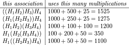 \begin{array}{l|l} \textit{this\ association}   &\textit{uses\ this\ many\ multiplications}\  \hline ((H_1H_2)H_3)H_4       & 1000+500+25=1525  \  (H_1(H_2H_3))H_4      & 1000+250+25=1275   \  (H_1H_2)(H_3H_4)      & 1000+100+100=1200   \  H_1(H_2(H_3H_4))      & 100+200+50=350      \  H_1((H_2H_3)H_4)      & 1000+50+50=1100     \end{array}