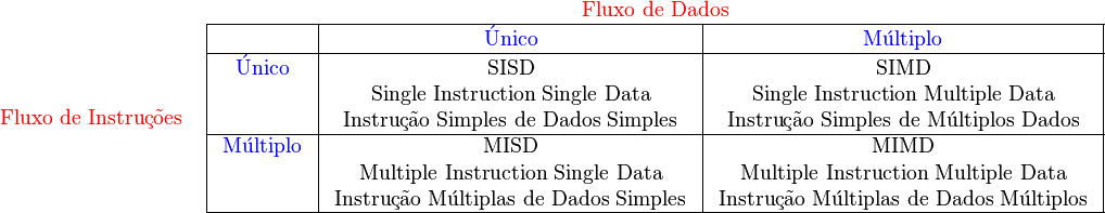 \begin{array}{cc}          &  {\color{Red} \text{ Fluxo de Dados } } \    {\color{Red} \text{ Fluxo de Instruções } }     & \begin{array}{|c|c|c|}   \hline                & {\color{Blue} \text{ Único } }   & {\color{Blue} \text{ Múltiplo }} \   \hline  {\color{Blue} \text{ Único }} & \text{ SISD }  & \text{ SIMD } \                & \text{ Single Instruction Single Data }  & \text{ Single Instruction Multiple Data } \                & \text{ Instrução Simples de Dados Simples }  & \text{ Instrução Simples de Múltiplos Dados } \  \hline  {\color{Blue} \text{ Múltiplo }} & \text{ MISD }  & \text{ MIMD } \                    & \text{ Multiple Instruction Single Data }  & \text{ Multiple Instruction Multiple Data } \                    & \text{ Instrução Múltiplas de Dados Simples }  & \text{ Instrução Múltiplas de Dados Múltiplos } \   \hline \end{array}  \  \end{array}