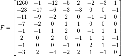 F=\begin{bmatrix} 1260 & -1 & -12 & -5 & 2 & -2 & -3 & 1 \\ -23 & -17 & -6 & -3 & -3 & 0 & 0 & -1 \\ -11 & -9 & -2 & 2 & 0 & -1 & -1 & 0 \\ -7 & -2 & 0 & 1 & 1 & 0 & 0 & 0 \\ -1 & -1 & 1 & 2 & 0 & -1 & 1 & 1 \\ 2 & 0 & 2 & 0 & -1 & 1 & 1 & -1 \\ -1 & 0 & 0 & -1 & 0 & 2 & 1 & -1 \\ -3 & 2 & -4 & -2 & 2 & 1 & -1 & 0 \end{bmatrix}