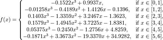f(x) = left{ begin{matrix} -0.1522 x^3 + 0.9937 x, & mbox{if } x in [0,1],  -0.01258 x^3 - 0.4189 x^2 + 1.4126 x - 0.1396, & mbox{if } x in [1,2],  0.1403 x^3 - 1.3359 x^2 + 3.2467 x - 1.3623, & mbox{if } x in [2,3],  0.1579 x^3 - 1.4945 x^2 + 3.7225 x - 1.8381, & mbox{if } x in [3,4],  0.05375 x^3 -0.2450 x^2 - 1.2756 x + 4.8259, & mbox{if } x in [4,5],  -0.1871 x^3 + 3.3673 x^2 - 19.3370 x + 34.9282, & mbox{if } x in [5,6].  end{matrix} right.