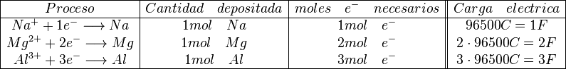\begin{array}{|c|c|c||c|} \hline Proceso & Cantidad \quad depositada & moles \quad e^- \quad necesarios & Carga \quad electrica \ \hline Na^+ + 1e^- \longrightarrow Na & 1 mol \quad Na & 1 mol \quad e^- & 96500 C = 1 F \ Mg^{2+} +2e^- \longrightarrow Mg & 1 mol \quad Mg & 2 mol\quad e^- & 2 \cdot 96500 C = 2 F\ Al^{3+} + 3e^- \longrightarrow Al & 1 mol \quad Al & 3 mol\quad e^- & 3 \cdot 96500 C = 3 F \ \hline \end{array}