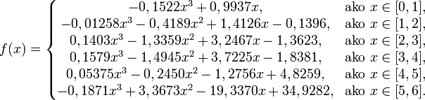 f(x) = \left\{ \begin{matrix} -0,1522 x^3 + 0,9937 x, & \mbox{ako } x \in [0,1], \\ -0,01258 x^3 - 0,4189 x^2 + 1,4126 x - 0,1396, & \mbox{ako } x \in [1,2], \\ 0,1403 x^3 - 1,3359 x^2 + 3,2467 x - 1,3623, & \mbox{ako } x \in [2,3], \\ 0,1579 x^3 - 1,4945 x^2 + 3,7225 x - 1,8381, & \mbox{ako } x \in [3,4], \\ 0,05375 x^3 -0,2450 x^2 - 1,2756 x + 4,8259, & \mbox{ako } x \in [4,5], \\ -0,1871 x^3 + 3,3673 x^2 - 19,3370 x + 34,9282, & \mbox{ako } x \in [5,6]. \\ \end{matrix} \right.