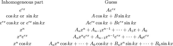 Undetermined coefficients wiki