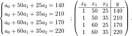 \begin{cases}   a_0 + 50a_1 + 25 a_2 = 140 \   a_0 + 50a_1 + 35 a_2 = 210 \   a_0 + 60a_1 + 25 a_2 = 170 \   a_0 + 60a_1 + 35 a_2 = 220  \end{cases};  \left( \begin{array}{c c c|c}   x_0 & x_1 & x_2 & y \   \hline   1 & 50 & 25 & 140 \   1 & 50 & 35 & 210 \   1 & 60 & 25 & 170 \   1 & 60 & 35 & 220  \end{array} \right).