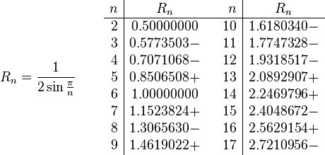 R_n = \frac{1}{2 \sin \frac{\pi}{n}} \quad\quad    \begin{array}{r|ccr|c}     n & R_n & & n & R_n\     \hline      2 & 0.50000000 & & 10 & 1.6180340- \      3 & 0.5773503- & & 11 & 1.7747328- \      4 & 0.7071068- & & 12 & 1.9318517- \      5 & 0.8506508+ & & 13 & 2.0892907+ \      6 & 1.00000000 & & 14 & 2.2469796+ \      7 & 1.1523824+ & & 15 & 2.4048672- \      8 & 1.3065630- & & 16 & 2.5629154+ \      9 & 1.4619022+ & & 17 & 2.7210956-   \end{array}