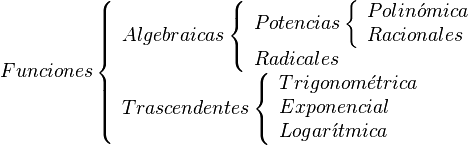 Funciones    \left \{    \begin{array}{l}       Algebraicas       \left \{       \begin{array}{l}          Potencias             \left \{             \begin{array}{l}                Polin \acute{o} mica \\                Racionales             \end{array}             \right .       \\          Radicales       \end{array}       \right .       \\       Trascendentes       \left \{       \begin{array}{l}          Trigonom \acute{e} trica \\          Exponencial              \\          Logar \acute{\imath} tmica       \end{array}       \right .    \end{array}    \right .