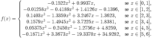 f(x) = \left\{ \begin{matrix} -0.1522 x^3 + 0.9937 x, & \mbox{se } x \in [0,1], \\ -0.01258 x^3 - 0.4189 x^2 + 1.4126 x - 0.1396, & \mbox{se } x \in [1,2], \\ 0.1403 x^3 - 1.3359 x^2 + 3.2467 x - 1.3623, & \mbox{se } x \in [2,3], \\ 0.1579 x^3 - 1.4945 x^2 + 3.7225 x - 1.8381, & \mbox{se } x \in [3,4], \\ 0.05375 x^3 -0.2450 x^2 - 1.2756 x + 4.8259, & \mbox{se } x \in [4,5], \\ -0.1871 x^3 + 3.3673 x^2 - 19.3370 x + 34.9282, & \mbox{se } x \in [5,6]. \\ \end{matrix} \right.