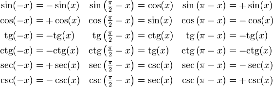 \begin{align} \sin(-x) &= -\sin(x) & \sin\left(\tfrac{\pi}{2} - x\right) &= \cos(x) & \sin\left(\pi - x\right) &= +\sin(x)\\ \cos(-x) &= +\cos(x) & \cos\left(\tfrac{\pi}{2} - x\right) &= \sin(x) & \cos\left(\pi - x\right) &= -\cos(x)\\ \mathrm{tg}(-x) &= -\mathrm{tg}(x) & \mathrm{tg}\left(\tfrac{\pi}{2} - x\right) &= \mathrm{ctg}(x) & \mathrm{tg}\left(\pi - x\right) &= -\mathrm{tg}(x)\\ \mathrm{ctg}(-x) &= -\mathrm{ctg}(x) & \mathrm{ctg}\left(\tfrac{\pi}{2} - x\right) &= \mathrm{tg}(x) & \mathrm{ctg}\left(\pi - x\right) &= -\mathrm{ctg}(x)\\ \sec(-x) &= +\sec(x) & \sec\left(\tfrac{\pi}{2} - x\right) &= \csc(x) & \sec\left(\pi - x\right) &= -\sec(x)\\ \csc(-x) &= -\csc(x) & \csc\left(\tfrac{\pi}{2} - x\right) &= \sec(x) & \csc\left(\pi - x\right) &= +\csc(x) \end{align}