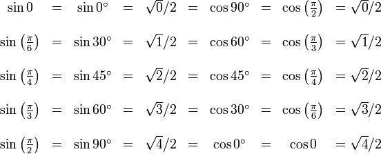 \begin{matrix} \sin 0 & = & \sin 0^\circ & = & \sqrt{0}/2 & = & \cos 90^\circ &  =  & \cos \left( \frac {\pi} {2} \right) & = \sqrt{0}/2 \\  \\ \sin \left( \frac {\pi} {6} \right) & = & \sin 30^\circ & = & \sqrt{1}/2 & = & \cos 60^\circ & = & \cos \left( \frac {\pi} {3} \right) & = \sqrt{1}/2  \\  \\ \sin \left( \frac {\pi} {4} \right) & = & \sin 45^\circ & = & \sqrt{2}/2 & = & \cos 45^\circ & = & \cos \left( \frac {\pi} {4} \right) & = \sqrt{2}/2  \\  \\ \sin \left( \frac {\pi} {3} \right) & = & \sin 60^\circ & = & \sqrt{3}/2 & = & \cos 30^\circ & = & \cos \left( \frac {\pi} {6} \right) & = \sqrt{3}/2  \\  \\ \sin \left( \frac {\pi} {2} \right) & = & \sin 90^\circ & = & \sqrt{4}/2 & = & \cos 0^\circ & = & \cos 0 & = \sqrt{4}/2  \end{matrix}