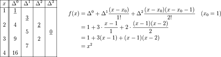 \begin{matrix} \begin{array}{|c||c|c|c|c|} \hline  x & \Delta^0 & \Delta^1 & \Delta^2 & \Delta^3 \ \hline 1&\underline{1}& & &\  & &\underline{3}& &\ 2&4& &\underline{2} &\  & &5& &\underline{0}\ 3&9& &2 &\  & &7& &\ 4&16& & &\ \hline \end{array} &  \quad  \begin{align} f(x)&=\Delta^0 +\Delta^1 \dfrac{(x-x_0)}{1!} + \Delta^2\dfrac{(x-x_0)(x-x_0-1)}{2!} \quad (x_0=1)\ &=1 + 3 \cdot \dfrac{x-1}{1} + 2 \cdot \dfrac{(x-1)(x-2)}{2} \ &=1 + 3(x-1) + (x-1)(x-2) \ &=x^2 \end{align} \end{matrix}