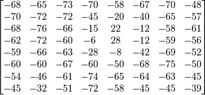 \begin{bmatrix}  -68 & -65 & -73 & -70 & -58 & -67 & -70 & -48 \\  -70 & -72 & -72 & -45 & -20 & -40 & -65 & -57 \\  -68 & -76 & -66 & -15 & 22 & -12 & -58 & -61 \\  -62 & -72 & -60 & -6 & 28 & -12 & -59 & -56 \\  -59 & -66 & -63 & -28 & -8 & -42 & -69 & -52 \\  -60 & -60 & -67 & -60 & -50 & -68 & -75 & -50 \\  -54 & -46 & -61 & -74 & -65 & -64 & -63 & -45 \\  -45 & -32 & -51 & -72 & -58 & -45 & -45 & -39 \end{bmatrix}