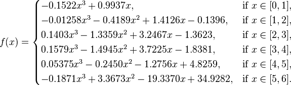 f(x) = \begin{cases} -0.1522 x^3 + 0.9937 x, & \text{if } x \in [0,1], \\ -0.01258 x^3 - 0.4189 x^2 + 1.4126 x - 0.1396, & \text{if } x \in [1,2], \\ 0.1403 x^3 - 1.3359 x^2 + 3.2467 x - 1.3623, & \text{if } x \in [2,3], \\ 0.1579 x^3 - 1.4945 x^2 + 3.7225 x - 1.8381, & \text{if } x \in [3,4], \\ 0.05375 x^3 -0.2450 x^2 - 1.2756 x + 4.8259, & \text{if } x \in [4,5], \\ -0.1871 x^3 + 3.3673 x^2 - 19.3370 x + 34.9282, & \text{if } x \in [5,6]. \end{cases}