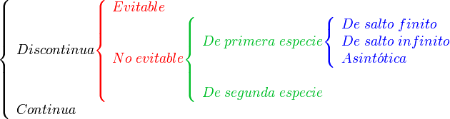 \left \{    \begin{array}{l}    Discontinua    { \color{Red}    \left \{       \begin{array}{l}          Evitable \\          No \; evitable             { \color{PineGreen}             \left \{                \begin{array}{l}                   De \; primera \; especie                   { \color{Blue}                   \left \{                      \begin{array}{l}                         De \; salto \; finito \\                         De \; salto \; infinito \\                         Asint \acute{o} tica                      \end{array}                   \right .                   }\\                                      \\                   De \; segunda \; especie                \end{array}             \right .             } \\       \end{array}    \right .    }    \\    Continua    \end{array}    \right .