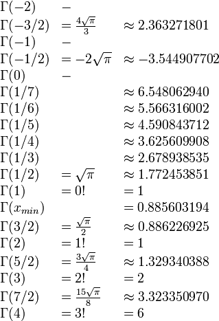 \begin{array}{lll} \Gamma(-2) &- & \\ \Gamma(-3/2) &= \frac {4\sqrt{\pi}} {3} &\approx 2.363271801 \\ \Gamma(-1) &- & \\ \Gamma(-1/2) &= -2\sqrt{\pi} &\approx -3.544907702 \\ \Gamma(0) &- & \\ \Gamma(1/7) & &\approx 6.548062940 \\ \Gamma(1/6) & &\approx 5.566316002 \\ \Gamma(1/5) & &\approx 4.590843712 \\ \Gamma(1/4) & &\approx 3.625609908 \\ \Gamma(1/3) & &\approx 2.678938535 \\ \Gamma(1/2) &= \sqrt{\pi} &\approx 1.772453851 \\ \Gamma(1) &= 0! &= 1 \\ \Gamma(x_{min}) & &= 0.885603194 \\ \Gamma(3/2) &= \frac {\sqrt{\pi}} {2} &\approx 0.886226925 \\ \Gamma(2) &= 1! &= 1 \\ \Gamma(5/2) &= \frac {3 \sqrt{\pi}} {4} &\approx 1.329340388 \\ \Gamma(3) &= 2! &= 2 \\ \Gamma(7/2) &= \frac {15\sqrt{\pi}} {8} &\approx 3.323350970 \\ \Gamma(4) &= 3! &= 6 \\ \end{array}