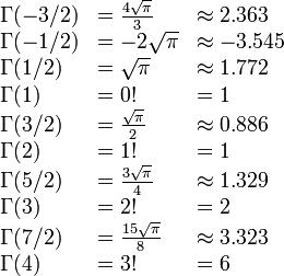 \begin{array}{lll} \Gamma(-3/2) &= \frac {4\sqrt{\pi}} {3} &\approx 2.363 \\ \Gamma(-1/2) &= -2\sqrt{\pi} &\approx -3.545 \\ \Gamma(1/2) &= \sqrt{\pi} &\approx 1.772 \\ \Gamma(1) &= 0! &= 1 \\ \Gamma(3/2) &= \frac {\sqrt{\pi}} {2} &\approx 0.886 \\ \Gamma(2) &= 1! &= 1 \\ \Gamma(5/2) &= \frac {3 \sqrt{\pi}} {4} &\approx 1.329 \\ \Gamma(3) &= 2! &= 2 \\ \Gamma(7/2) &= \frac {15\sqrt{\pi}} {8} &\approx 3.323 \\ \Gamma(4) &= 3! &= 6 \\ \end{array}