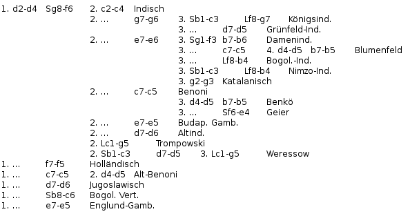 Datei:Chess openings variationtree semiclosedgames.png