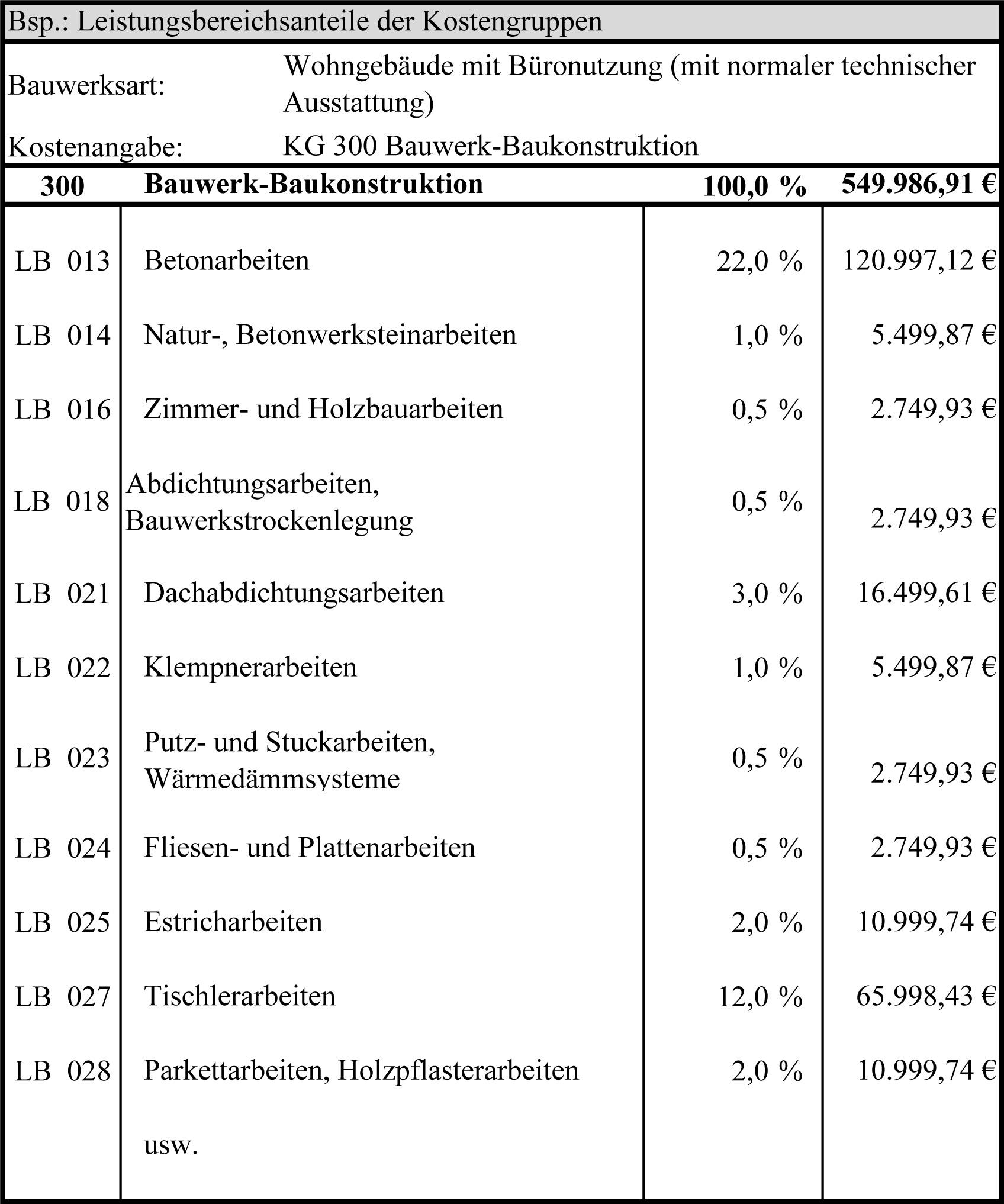 Datei:Leistungsbereichsanteile der Kostengruppen.jpg – Wikibooks