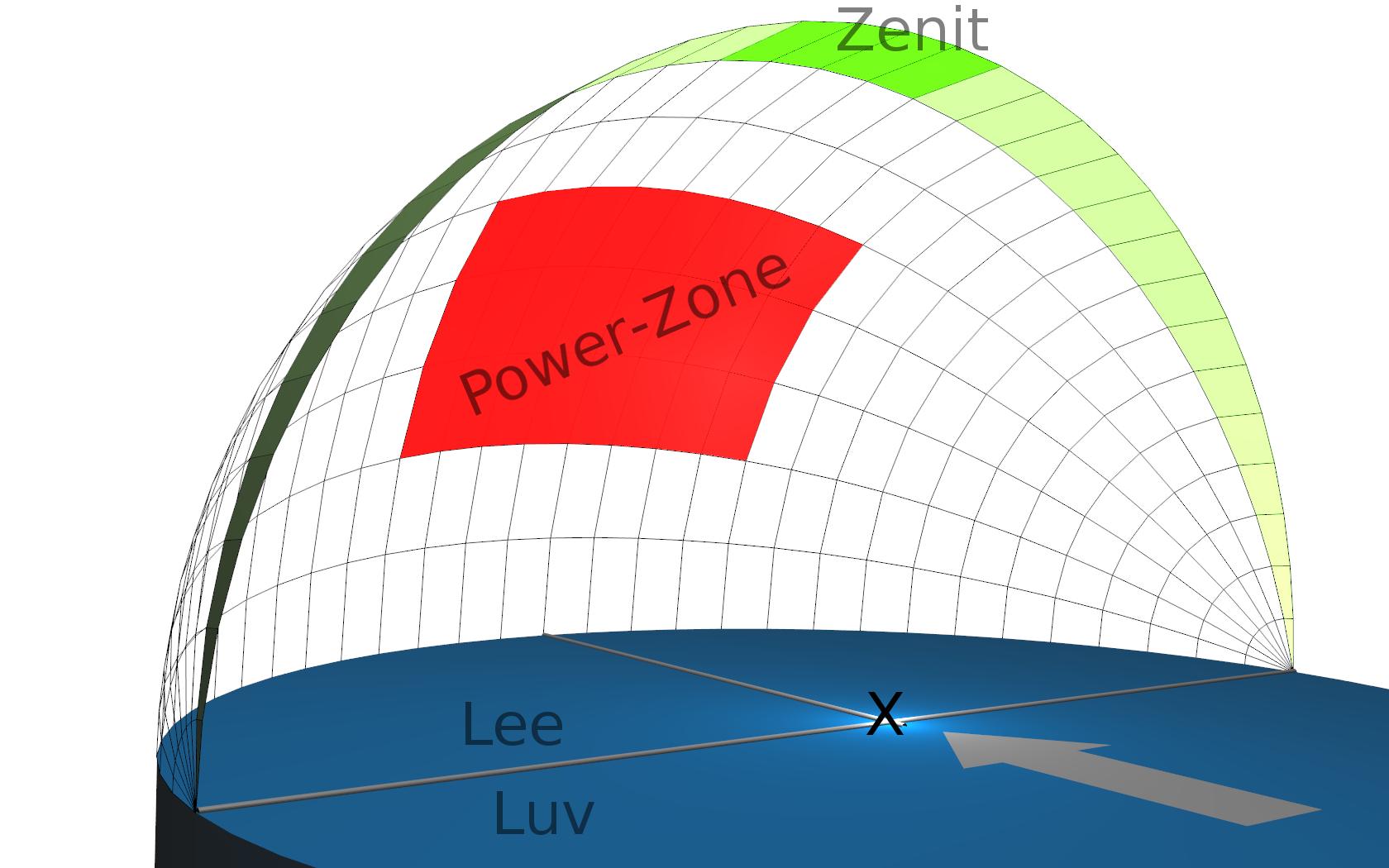 Darstellung des Windfenster mit mehreren Bereichen