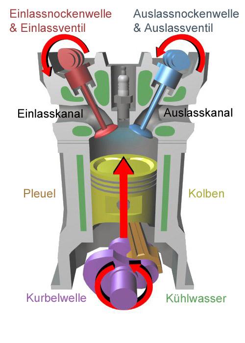 Motoren aus technischer Sicht/ Beschreibung der Motorenteile ...