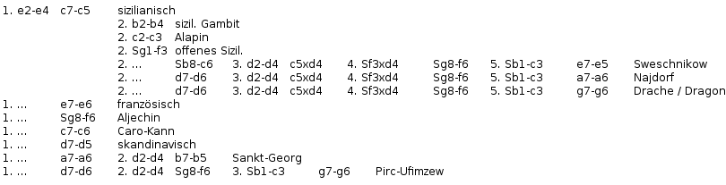 Chess openings variationtree semiopengames.png