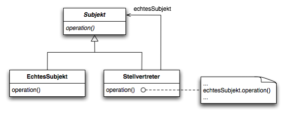 Stellvertreter-pattern.png