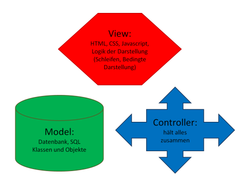 Rails model view controller.png
