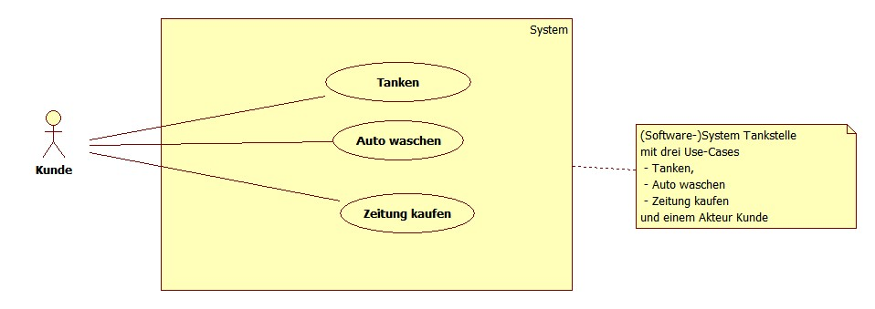 Software Engineering: Use Case Diagramm – Wikibooks, Sammlung freier ...