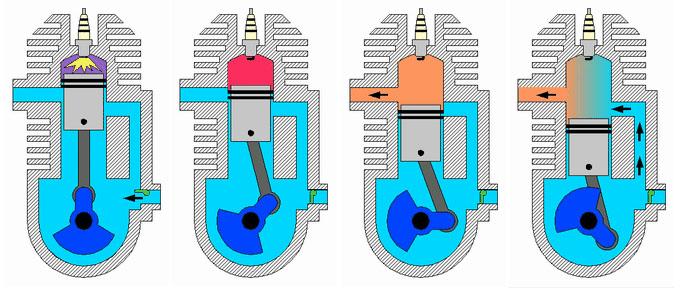 wof r werden zylinder bei autos gebraucht und wovon h ngt eine zylinder anzahl ab auto motor vw. Black Bedroom Furniture Sets. Home Design Ideas
