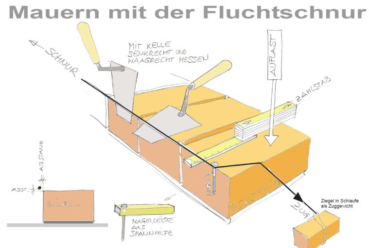 bautechnik wikibooks sammlung freier lehr sach und fachb cher. Black Bedroom Furniture Sets. Home Design Ideas