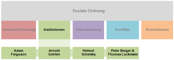 Soziale Ordnung Inst.png