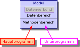 Fortran: Druckversion – Wikibooks, Sammlung freier Lehr