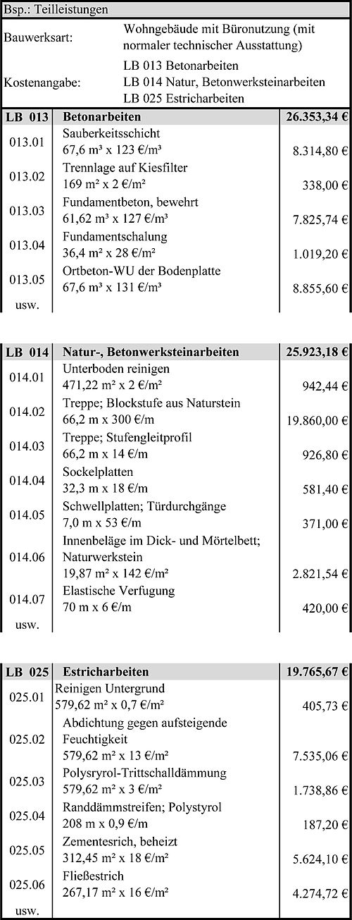 Stufen und Verfahren der Kostenermittlung – Wikibooks ...