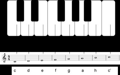 klavier buchstaben