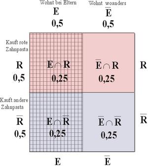 Statistik: Druckversion – Wikibooks, Sammlung freier Lehr-, Sach ...