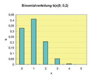 Statistik Binomialverteilung