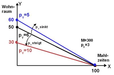 Mikroökonomie/ Haushaltstheorie – Wikibooks, Sammlung freier