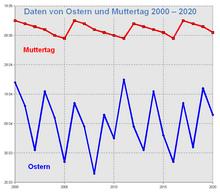 Astronomische Berechnungen Für Amateure Kalender Festkalender