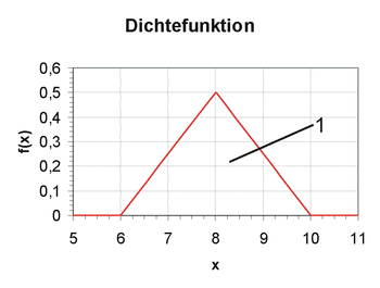 Dichtefunktion Berechnen : statistik stetige zufallsvariablen wikibooks sammlung freier lehr sach und fachb cher ~ Themetempest.com Abrechnung