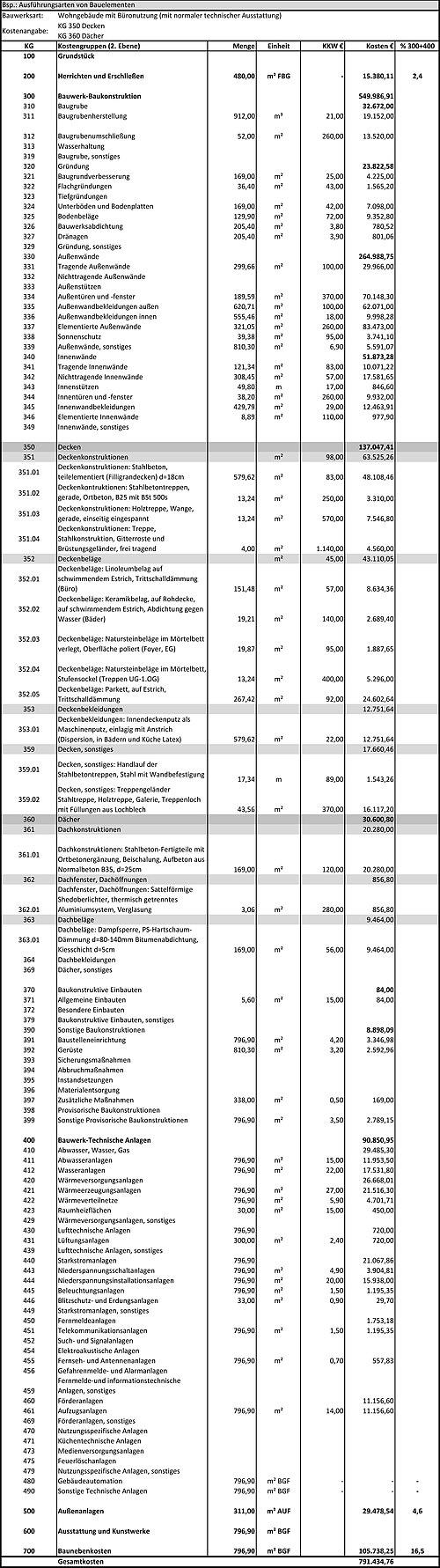 Stufen Und Verfahren Der Kostenermittlung Wikibooks Sammlung