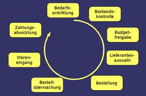 Materialwirtschaft Beschaffung Angebotsvergleich Wikibooks