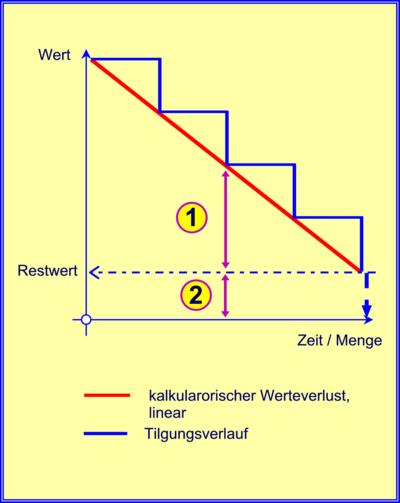 bwl in npc kostenartenrechnung grundlagen � wikibooks