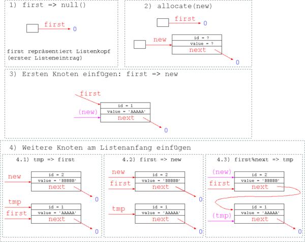 Fortran: Druckversion – Wikibooks, Sammlung freier Lehr-, Sach- und