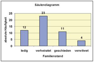 statistik h ufigkeitsverteilung von merkmalen mit wenig verschiedenen auspr gungen wikibooks. Black Bedroom Furniture Sets. Home Design Ideas
