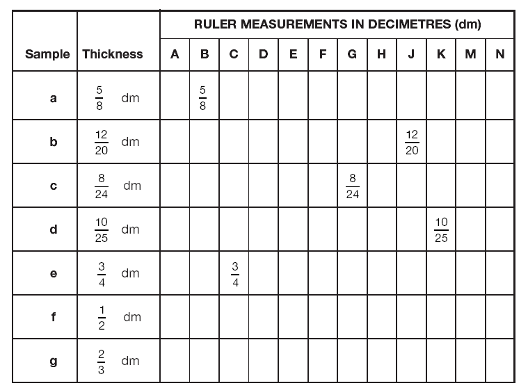 ... with Equivalent Fractions. on comparing equivalent fractions worksheet